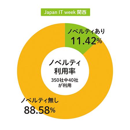 「Japan IT week関西」のノベルティ利用率のグラフ