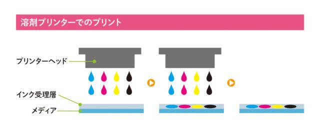 溶剤プリンターでのプリントの図解