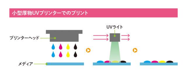 小型厚物UVプリンターでのプリントの図解