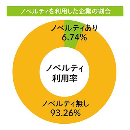 4つの展示会のノベルティ利用率のグラフ
