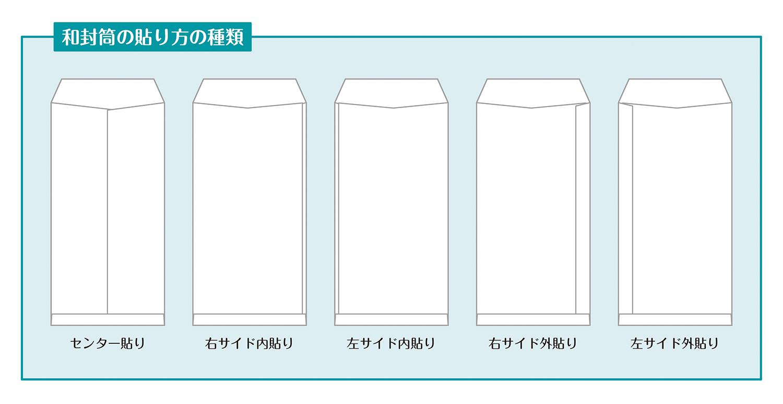 和封筒の貼り方(構造)の解説イラスト