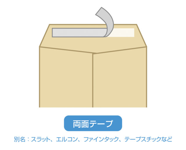 両面テープの口糊加工の解説イラスト