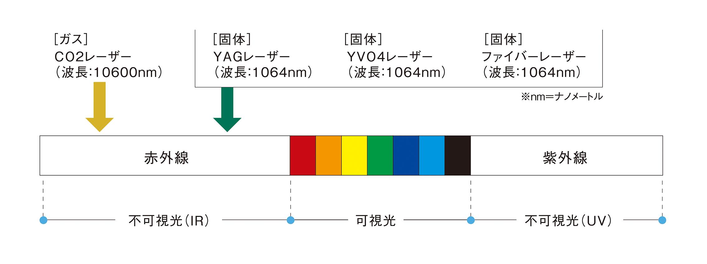 レーザーの波長の図解