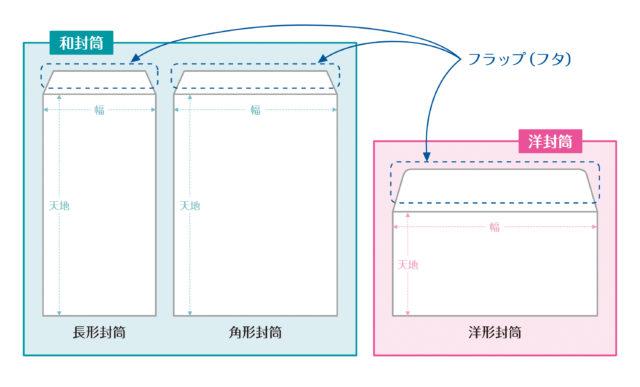 長形封筒、角形封筒、洋形封筒とフラップ(フタ)の解説イラスト