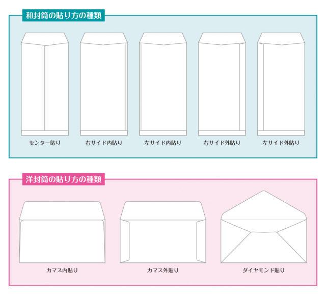 和・洋封筒の貼り方(構造)の解説イラスト